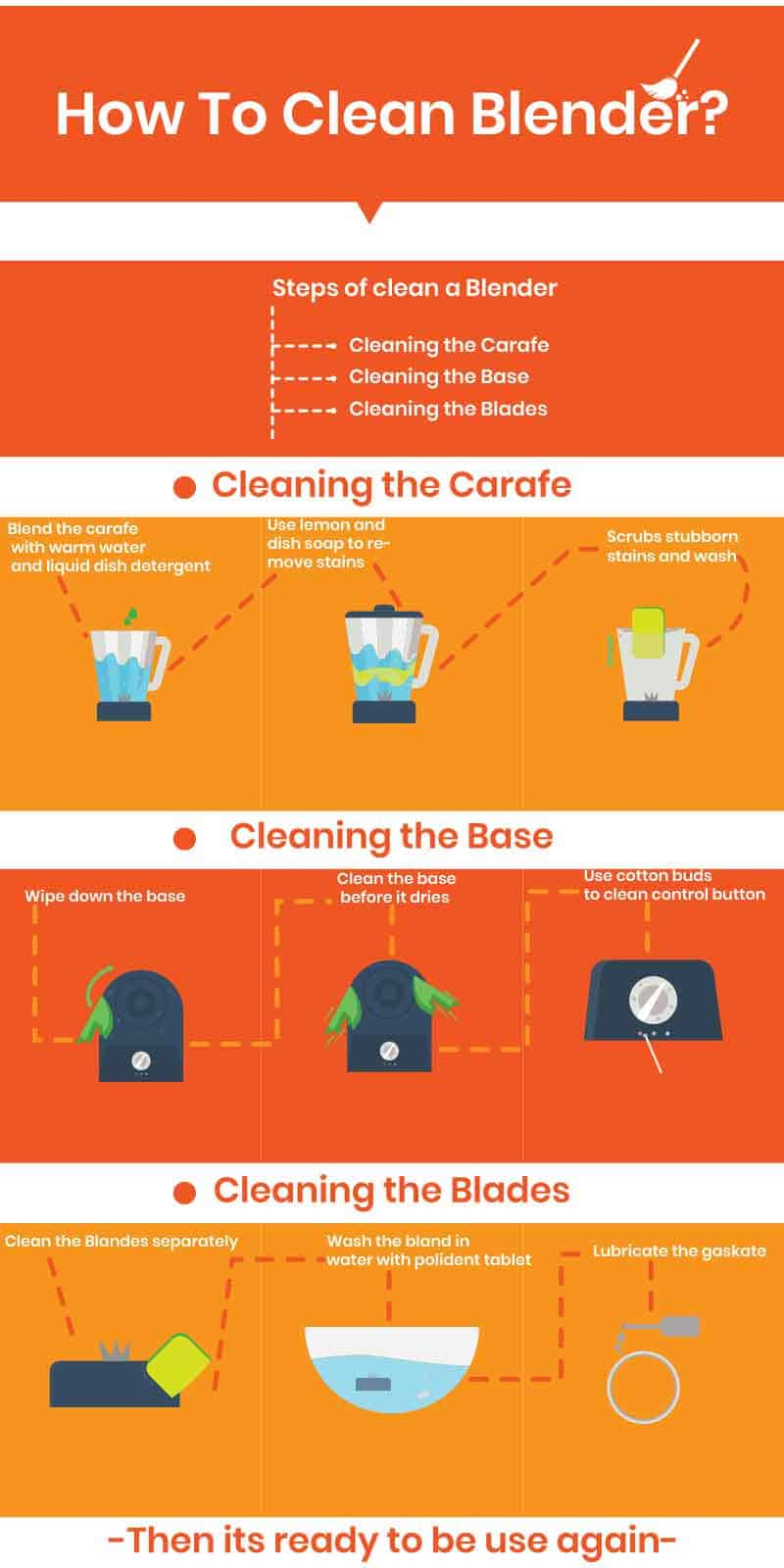 how to clean blender info graphic?